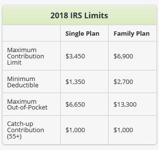 irs announces 2018 hsa contribution limits – corporate